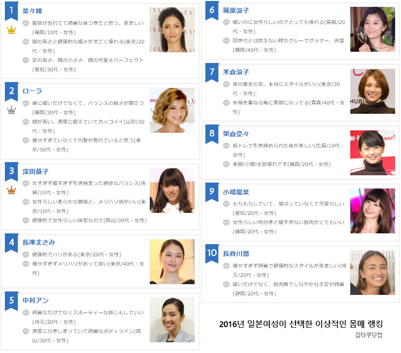 일본연예인 몸매랭킹 일본여성이 갖고 싶은 여배우 몸매와 얼굴은? 모델 나나오