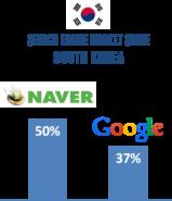 Market Share Naver Google 159x185 네이버와 구글의 국내 검색시장 점유율 비교! 구글 급성장
