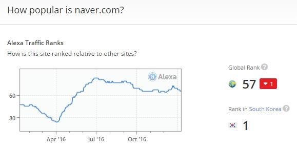 naver alexa global ranking 네이버와 구글의 국내 검색시장 점유율 비교! 구글 급성장