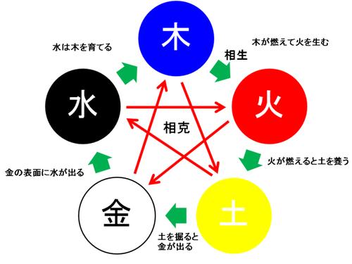 nine star 구성기학(九星気学), 태어난 해의 구성 계산법