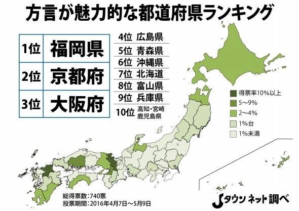 japanese hogen ranking 일본어 사투리 방언 비교   도쿄 표준어 VS 간사이벤