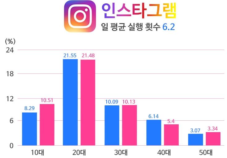 instagram user 인스타그램 사용법과 마케팅 채널 이해하기