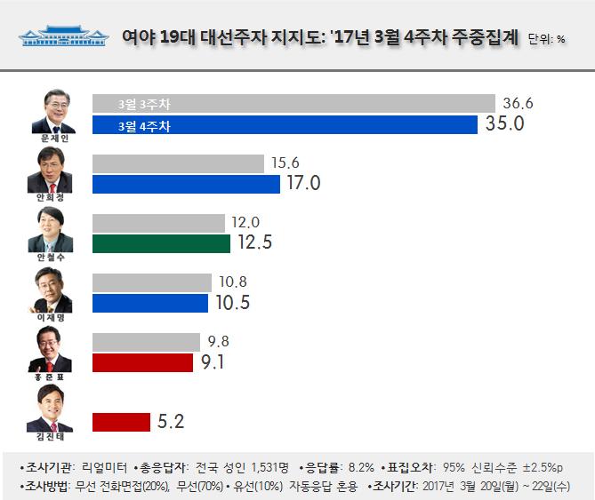 realmeter 19대 대통령 선거 지지율 부동의 1위, 문재인 출마선언 전문