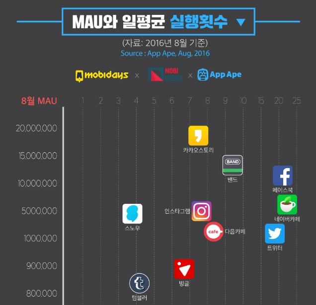 sns ranking 대한민국 SNS 이용현황, 모바일 트렌드