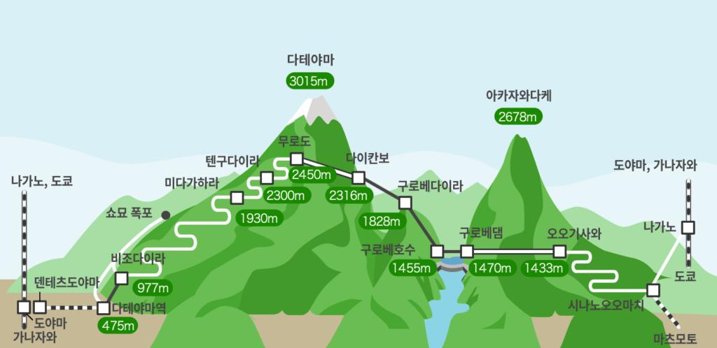 Tateyama Kurobe Alpine Route map 1024x498 일본 북알프스의 눈계곡, 다테야마 구로베 알펜루트 개통