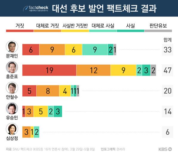 snu fact check 서울대 언론정보연구소의 SNU 팩트체크 사이트