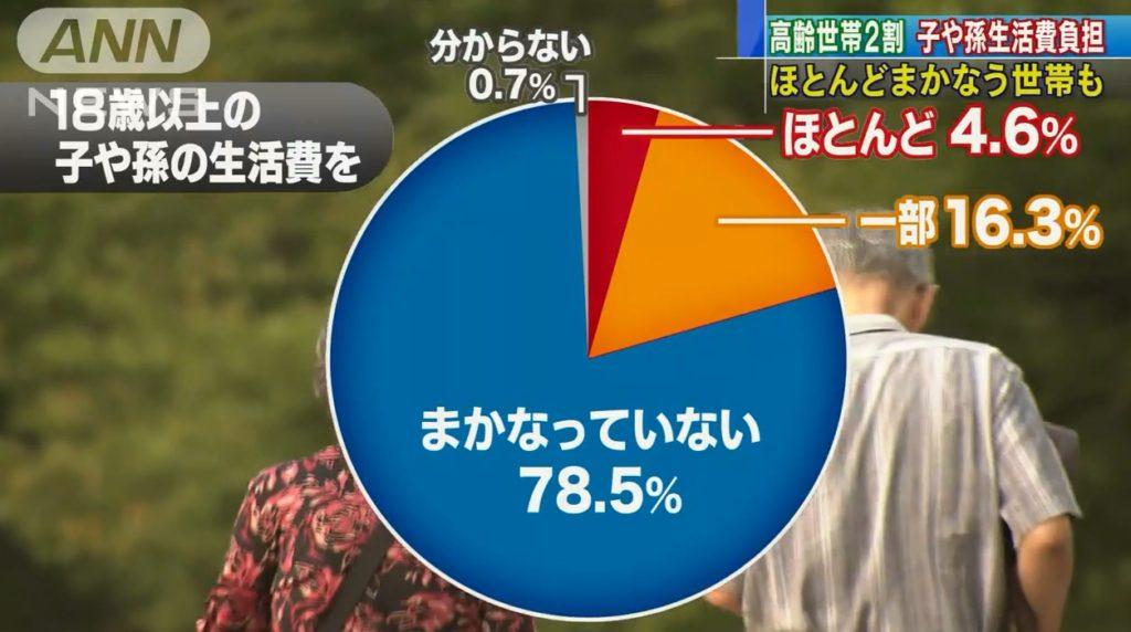 japan oldman 1024x572 고령화 사회 일본 부모 20%이상이 자녀 생활비 지원