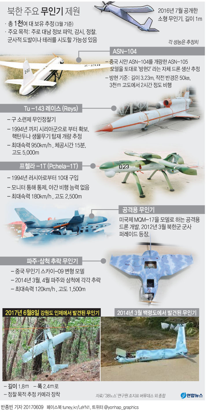 northkorea unmanned aerial vehicle 북한 무인기, 성주 사드기지 촬영