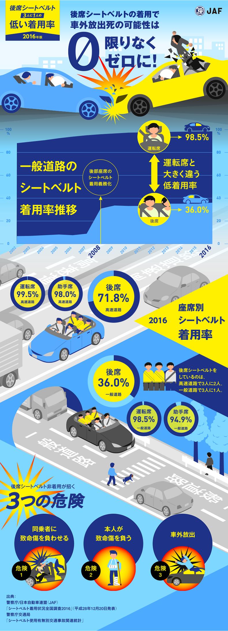 seat belt 일본 자동차 뒷좌석 안전벨트 경고음 제조사에 의무화