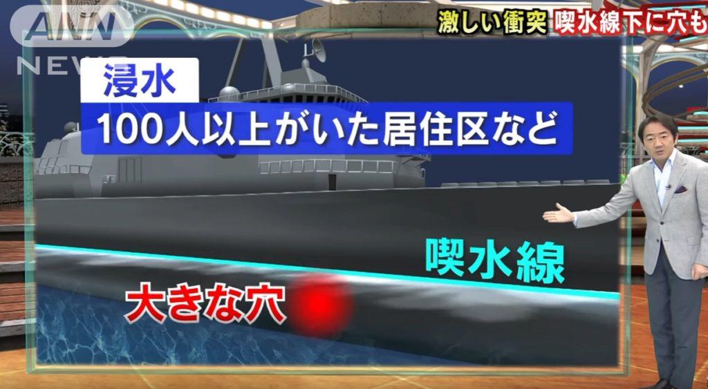 waterline 1024x563 흘수선 밑에도 큰 구멍! 미 해군 이지스함 충돌사고