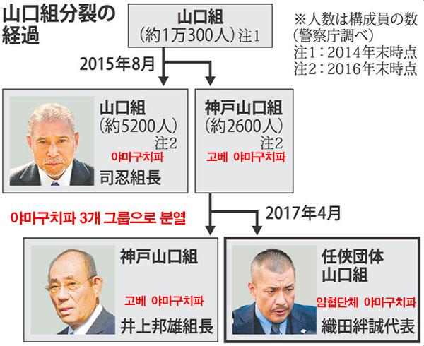 yamaguchi group 일본경찰 야쿠자와 전면전 선언! 야마구치파 와해 작전