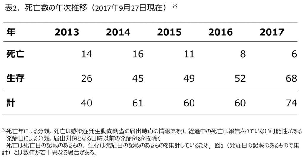 살인진드기 감염 일본 사망자 1024x533 애완동물에 의한 참진드기(살인진드기) 감염 사례 일본에서 첫 발견