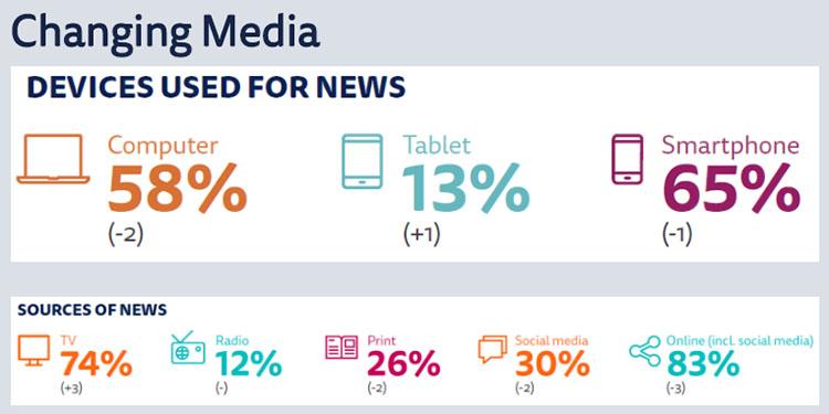 소셜미디어 이용장치 가장 신뢰받는 언론사 JTBC, 뉴스는 스마트폰과 카카오톡 많이 이용