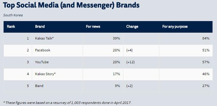 쇼셜미디어 이용률 가장 신뢰받는 언론사 JTBC, 뉴스는 스마트폰과 카카오톡 많이 이용