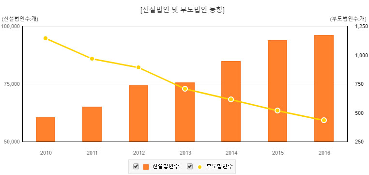 신설법인 동향 5월 신설법인 7,345개, 전년동월대비 소폭(4.2%) 감소