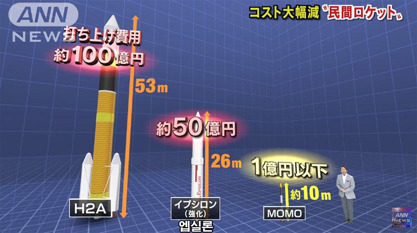 우주로켓 발사비용 일본 벤처기업 미니로켓 발사! 우주 비즈니스 전개