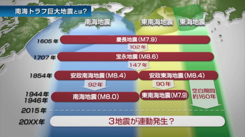 일본 난카이 거대지진 1024x576 홋카이도와 구마모토에서 잇따라 지진! 일본 난카이대지진 발생 확률은?