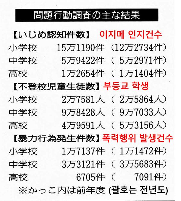 일본 이지메 건수 일본정부 SNS를 이용한 이지메 상담창구 개설 준비