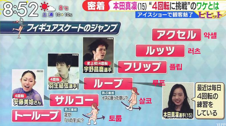 피겨스케이트 점프 난이도 일본의 차세대 피겨요정 혼다마린 평창올림픽에 출전하나?