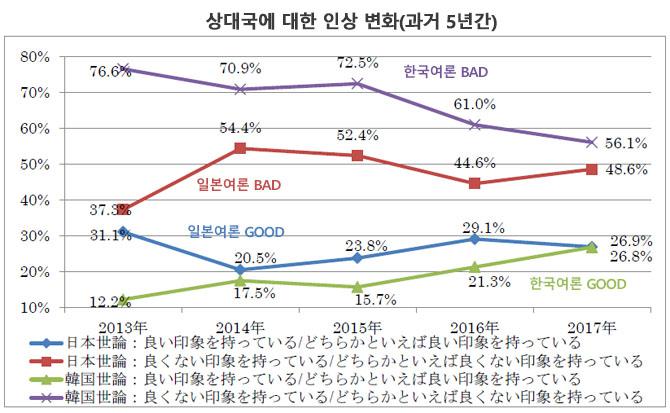 한일 양국의 호감도 변화 [한일 여론조사] 일본인의 한국에 대한 인상 악화, 한국은 개선
