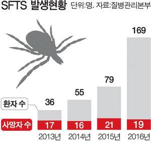 SFTS 바이러스 감염환자수 애완동물에 의한 참진드기(살인진드기) 감염 사례 일본에서 첫 발견