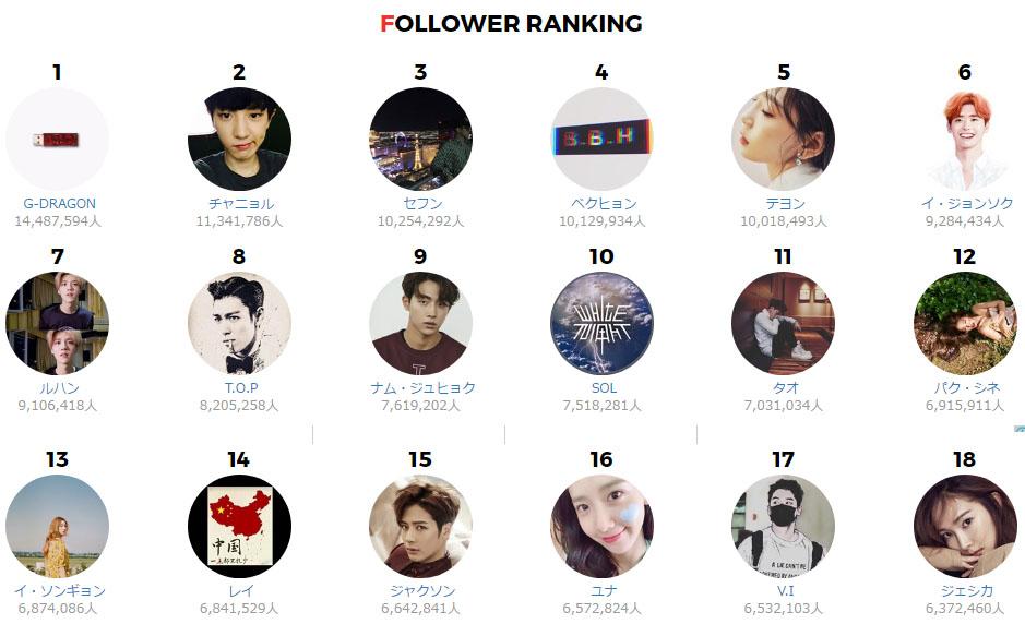 instargram ranking 1 7월 한류스타 인스타그램 팔로워 순위 TOP 48