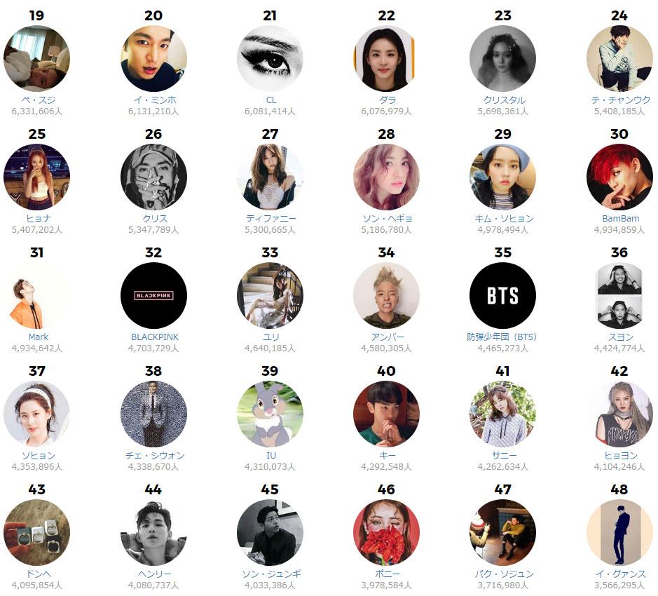 instargram ranking 2 7월 한류스타 인스타그램 팔로워 순위 TOP 48