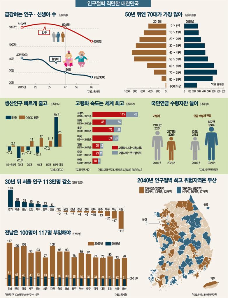 인구절벽 저출산대책 782x1024 남자가 결혼을 기피하는 이유와 심각한 저출산 문제