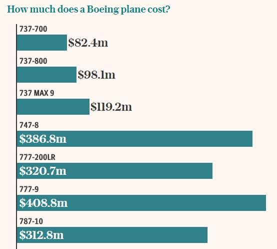 boeing plane cost 일본항공 이륙 후 엔진 발화로 하네다공항 긴급착륙! 엔진가격은?