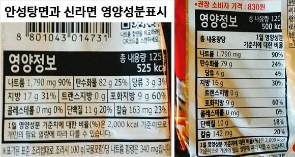 라면 영양성분표시 로카보 저탄수화물 다이어트 식단! 당질제한식 방법