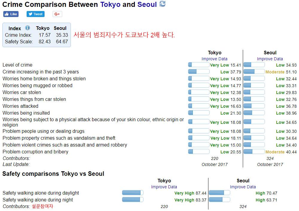 서울 도쿄 밤죄지수 비교 세계서 가장 안전한 도시는? 서울, 도쿄의 범죄지수는?