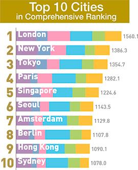 세계도시순위2017 세계도시 종합경쟁력 발표! 도쿄 3위, 서울은 6위를 유지