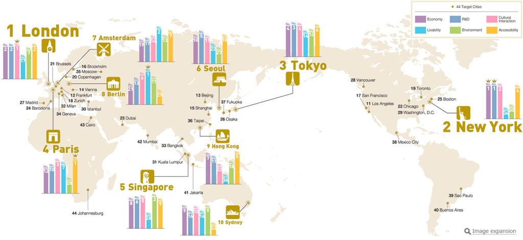 세계도시종합순위2017 1024x470 세계도시 종합경쟁력 발표! 도쿄 3위, 서울은 6위를 유지