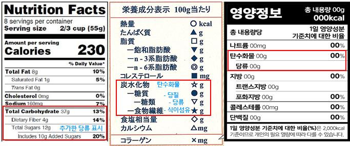 영양성분표시 비교 로카보 저탄수화물 다이어트 식단! 당질제한식 방법