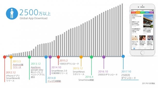 smartnews 일본어, 영어 뉴스어플 '스마트뉴스' 인기