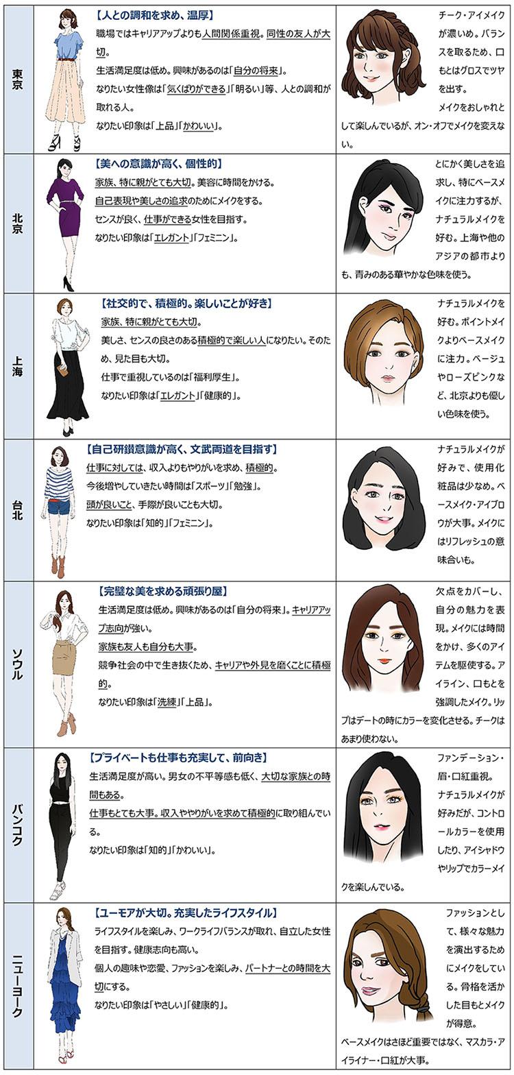 나라별 여성 메이크업 비교 도쿄와 서울 여성의 메이크업에 대한 의식 비교