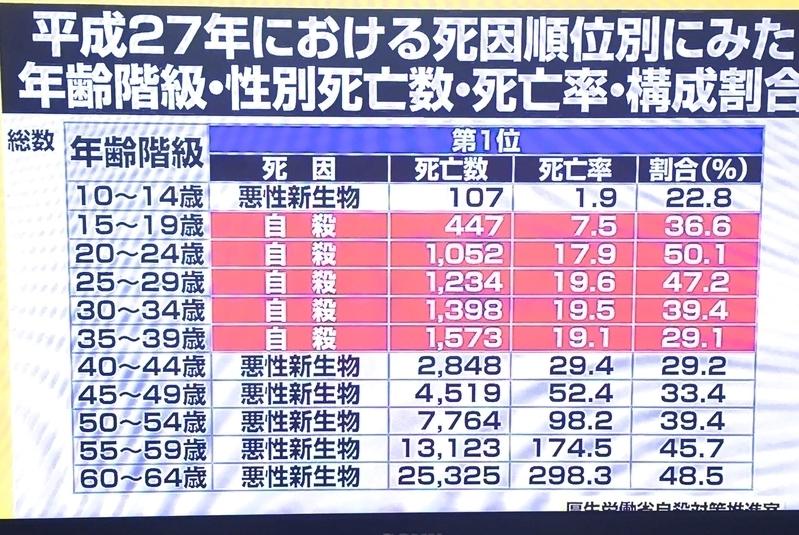 일본의 사망원인 자살 일본 엽기 살인사건의 희생자는 20세 전후의 젊은이들, 9명 살해동기와 범인 분석