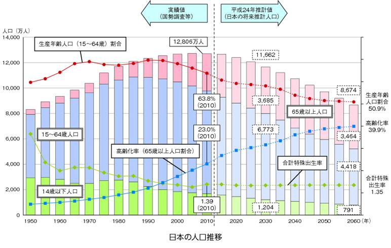 일본의 인구감소 추이 인구절벽과 고령화 사회, 일본지방의 20년 후 미래예측 자료공개
