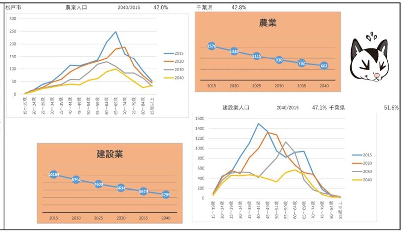 일본 인구감소 고령화 추세 인구절벽과 고령화 사회, 일본지방의 20년 후 미래예측 자료공개