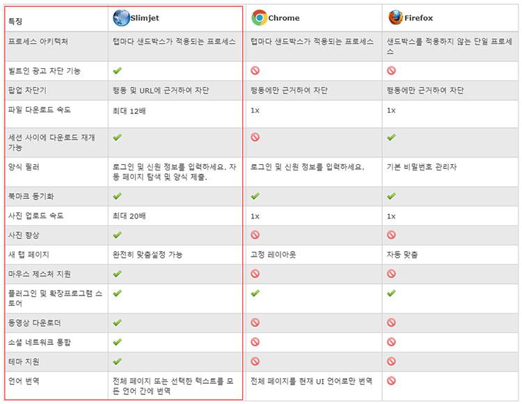 크롬 파이어폭스 슬림젯 브라우저 비교 크롬 기반의 빠른 웹브라우저 슬림젯(Slimjet)