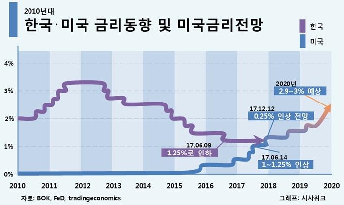 한국 미국의 금리동향 기준금리 1.5%인상 한국은행 통화정책방향 브리핑