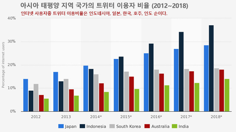 아시아 국가 트위터 이용자비율 [웹마케팅] 트위터 애널리틱스 해설 및 사용방법 소개