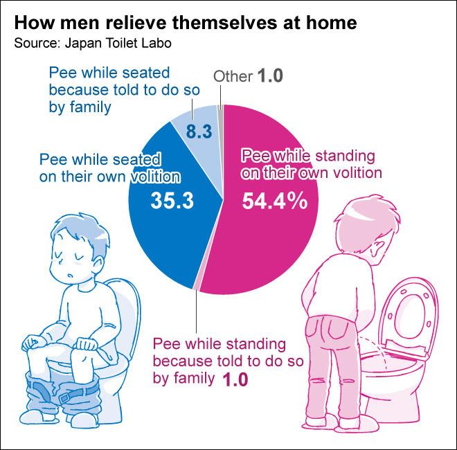 앉아서 소변보는 남성과 서서 오줌 싸는 남성 앉아서 소변 보는 남성 비율은? 서서 오줌 누는 팁