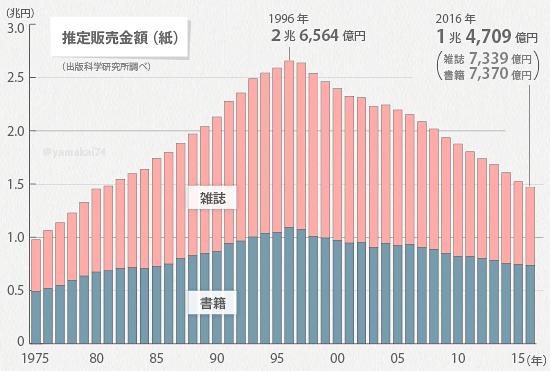 일본서적매출 일본 출판시장 매출 최고점 대비 50% 減! 전자책 판매 증가