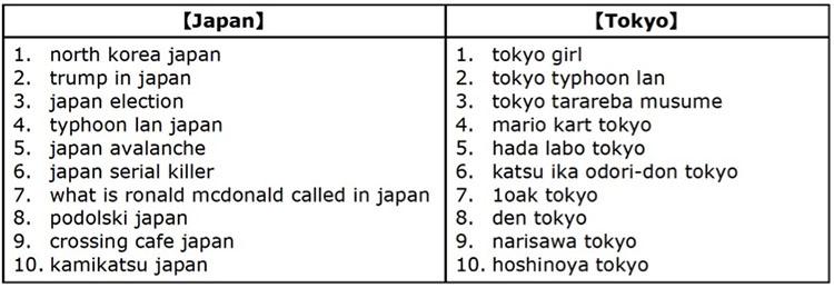일본 도쿄 인기검색어 구글 올해의 인기 검색어 발표! 2017년 한국, 일본의 핫 키워드는?