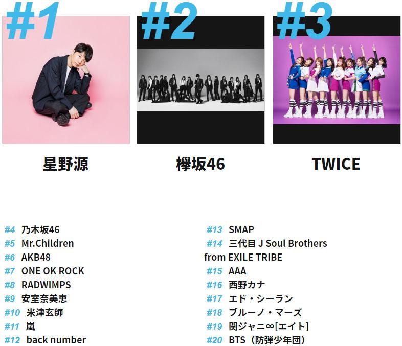 일본 빌보드 가수 순위 트와이스 방탄소년단 일본 연말 빌보드차트 발표! 트와이스 6위, 아무로나미에 1위