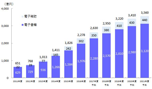 전자서적 잡지 매출예상 일본 출판시장 매출 최고점 대비 50% 減! 전자책 판매 증가