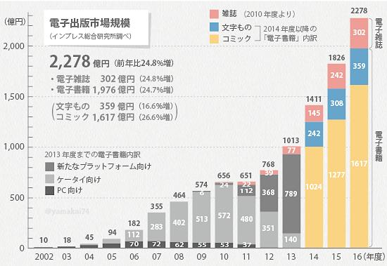 전자출판 시장규모 일본 출판시장 매출 최고점 대비 50% 減! 전자책 판매 증가