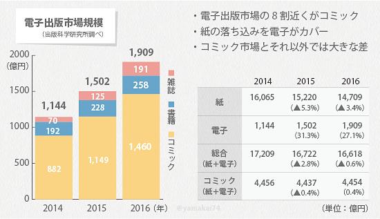 전자출판 시장규모1 일본 출판시장 매출 최고점 대비 50% 減! 전자책 판매 증가