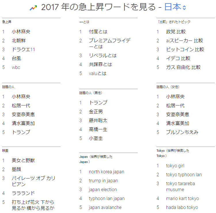 2017 구글 일본 인기검색어 구글 올해의 인기 검색어 발표! 2017년 한국, 일본의 핫 키워드는?